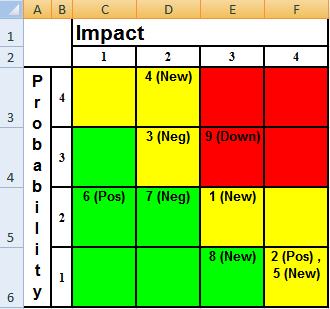 automatically updated risk matrix in excel